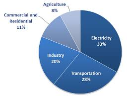 Pie Chart Of Greenhouse Gas Emissions Parameter Checks Pie Chart Of Total U S Greenhouse Gas