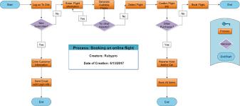 Create Custom Process Flowchart And Mind Map