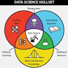 Data Scientist Venn Diagram Data Science Getawesomeness