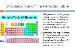 Chapter 3: Atoms and the periodic table - ppt video online download