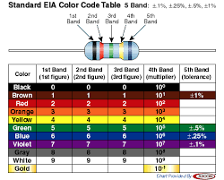 The standard color coding method for resistors uses a different color to represent each number 0 to 9: Resistor Identification Chart 2019 Resistors Color Coding Chart