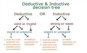 deductive essay example related post of deductive reasoning essay  inductive vs deductive reasoning differences examples video deductive essay example