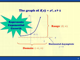 1 domain range 0 horizontal asymptote y 0 graph of exponential function a 1 4 4 represents exponential growth