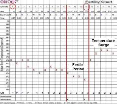 Basal Temp Chart Example Fertility Charting