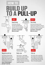 Perfect Pullup Workout Chart The Best Pull Up Program For Beginners Progression