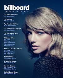 Taylor Charts Taylor Charts Chartstaylor13 Twitter
