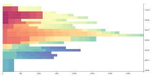 D3 Horizontal Bar Chart D3 Horizontal Bar Chart Csv