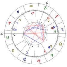 Harrison Ford Natal Chart Natal Horoscope Numerology Institute
