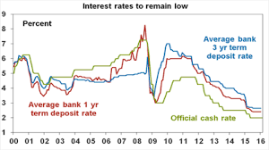 Global Interest Rates Chart Achieving A Stable Income Flow In A Low Interest Rate World