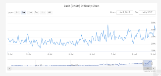 Dash Difficulty Chart For The Week