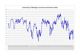 Market Sentiment Index Chart University Of Michigan Consumer Sentiment Index Wikipedia