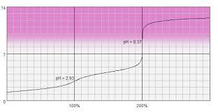 Acid Base Titration End Point Indicators
