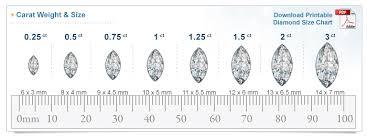 Diamond Size Chart Size Of Diamonds By Mm Diamond Sizes