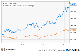 Chart On Waste Management 4 Charts That Explain Waste Management Stock The Motley Fool