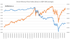 Smart Money Flow Chart The Stock Market Is Eerily Quiet The Market Oracle