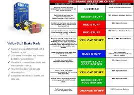 Ebc Brake Pads Chart Ebc Yellowstuff Disc Pads Dp41511 Dp41210 Dp41200 Dp41014