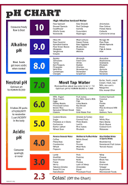 Ph Chart pH Chart of Alkaline and Acidic Foods 1