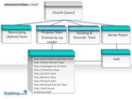 Youth Ministry Organizational Chart Ppt Organizational Chart Powerpoint Presentation Free