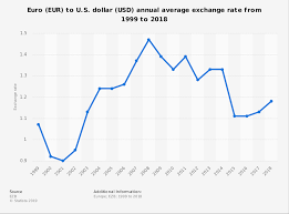 Euro Rate Chart 2017 Euro To U S Dollar Exchange Rate 1999 2018 Statista