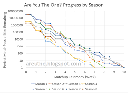 Are You The One Match Chart Are You The One Math