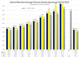 Average Mile Run Time Age Chart Runtri Boston Marathon Results And Finish Times Analysis