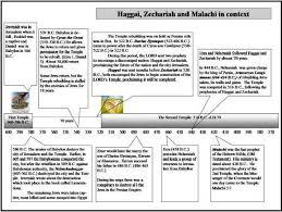 Nehemiah Timeline Chart Coming Soon