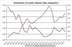 Treasury Bonds Vs Interest Rates Kospi Money Market