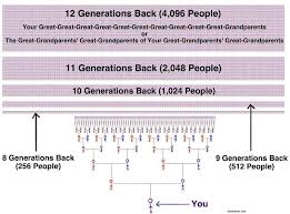 Adam And Eve Family Tree Chart Free Www Prosvsgijoes Org