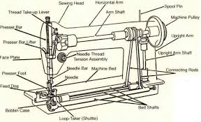 Parts Of Old Sewing Machine