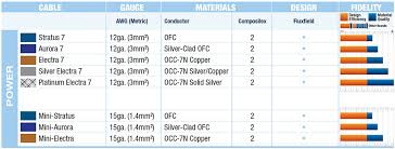 Power Conditioning Cords