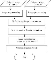 1 The Flow Chart Of The Proposed Change Detection Method In