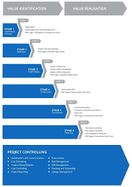 Project Management Review Template The Project Portfolio Management