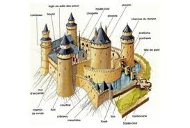 Law – How Forts Learn Children Do Châteaux French Vocabulary Zipf's