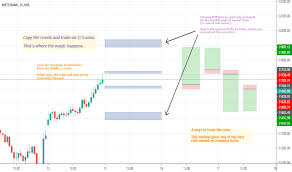 Banknifty Intraday Chart Banknifty Index Charts And Quotes Tradingview India