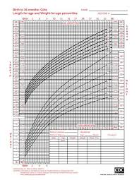 Cpeg Growth Chart Growth Chart Girls Gallery Of Chart 2019