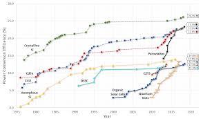 Nrel Organization Chart Https Www Nrel Gov Pv Assets Images Efficiency Chart Clipart