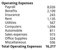Examples Of Business Expenses Fixed Costs Business Literacy Institute Financial Intelligence
