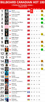 Top Of The Music Charts 2016 Canadian Hot 100 7 March 2016 Canadian Music Blog