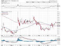 Indu Dow Jones Industrial Average Stock Screens Selctn