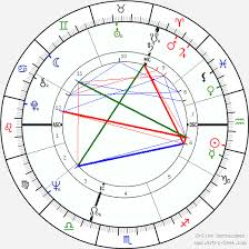 Che Guevara Natal Chart John Hurt Birth Chart Horoscope Date Of Birth Astro