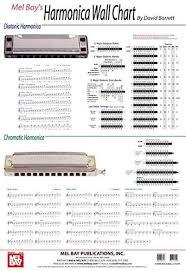 Second Position Harmonica Chart Amazon Com Harmonica Wall Chart 9780786667567 David