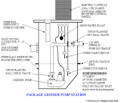 rf230 grinder pump station the surelift model rf 230 package simplex grinder pump grinds up debris and pumps the wastewater and debris up to the drain fields or municipal sewage main