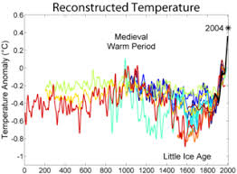 global warming two millennia of mean surface temperatures according to different reconstructions from climate proxies each smoothed on a decadal scale
