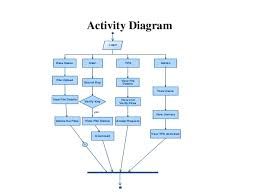 consistency as a service  auditing cloud consistency    activities     activity diagram a login