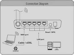 really useful blog how to setup configure iball baton wireless router if you have working internet connection then remove the wire from ethernet connection and insert it to router wan line