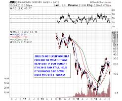 Jnug Stock Quote Magnificent Why Triple ETF's Like JNUG And NUGT Are So Toxic Mike Swanson 48
