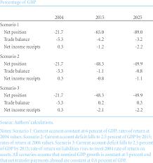 Net Liabilities Implications Of Growing Net Liabilities Download Table