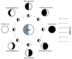 Lunar Phase Chart Phases Of The Moon Simple English Wikipedia The Free