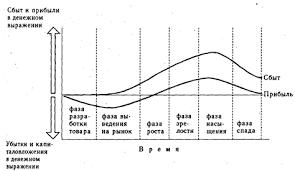 Реферат Концепция жизненного цикла товара и конкурентные  Жизненный цикл товара ЖЦТ это время существования товара на рынке Концепция ЖЦТ исходит из того что любой товар рано или поздно вытесняется с рынка