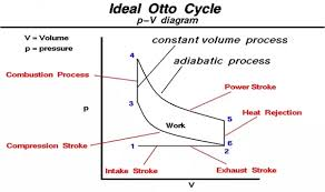 how does a otto four stroke cycle engine works quora secondly working of 4 stroke cycle engine is very simple it works on ideal otto cycle the following figure it will be easy to understand